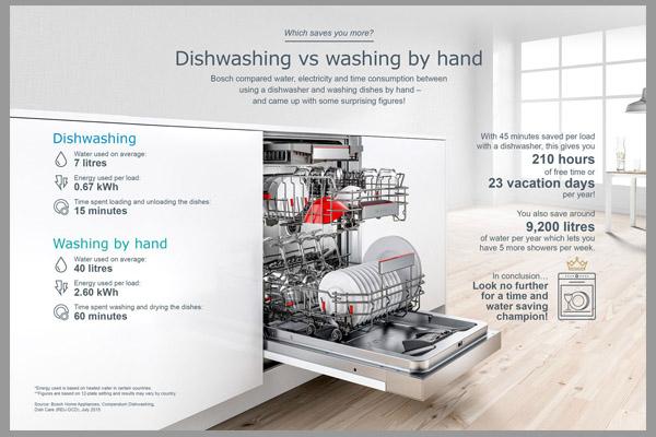 [Tư vấn] kinh nghiệm mua máy rửa bát chuẩn 1