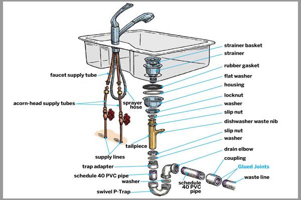 Cách phân biệt chậu rửa bát inox thật ? 6