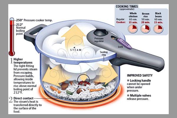 [Tư vấn] nồi áp suất dùng cho bếp từ loại nào tốt? 3