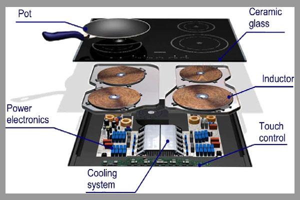 [Tư vấn] dịch vụ sửa chữa thiết bị nhà bếp 3