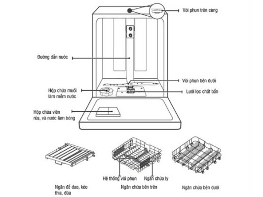 Cấu tạo máy rửa bát Kocher DW15EU-8835